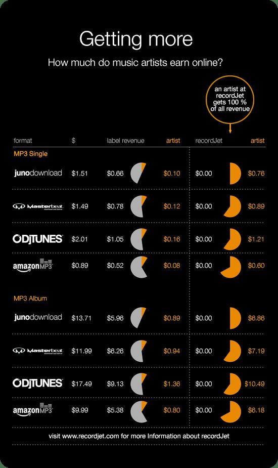 How much do music artists earn online?