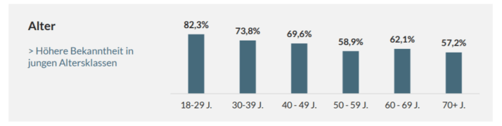 Alter Crowdfunding Grafik